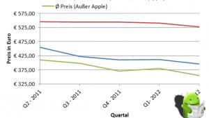 apple-vs-ausserapple-Entwicklung1